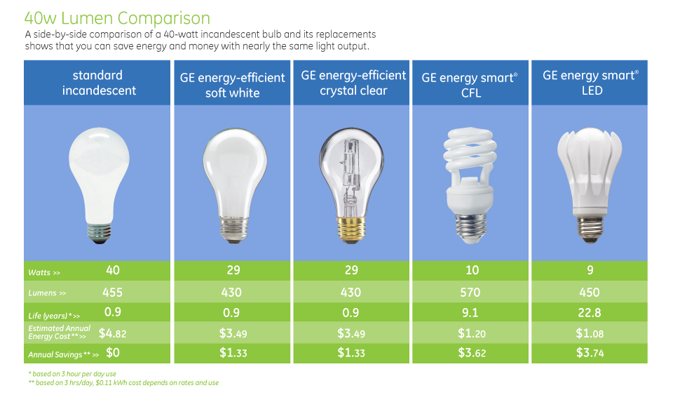Lightbulb Comparison Chart - Energy-efficient lighting