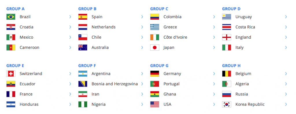 World Cup 2014 Groups
